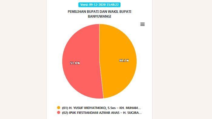 Hasil Pilkada Banyuwangi 2020 : Update Hitung Cepat Sirekap KPU Ipuk Sugirah Unggul Sementara