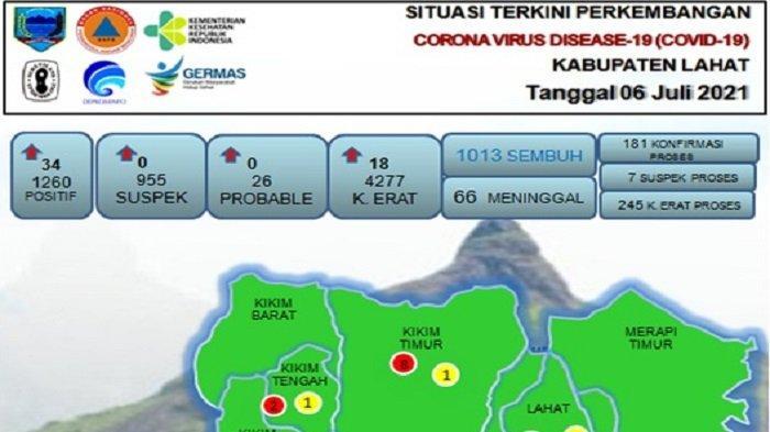 Update Corona di Lahat, Total 66 Warga Lahat Meninggal Akibat Covid-19