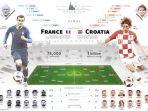 prancis-vs-kroasia_20180714_201500.jpg