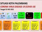 update-kasus-corona-di-palembang-senin-31-mei-2021.jpg