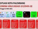 update-kasus-covid-19-di-kota-palembang-per-13-mei-2021.jpg