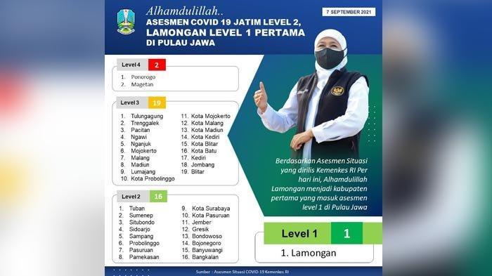 Jatim Asesmen PPKM Level 2, Lamongan Level 1 Pertama di Jawa, Gubernur Khofifah Ucapkan Terima Kasih