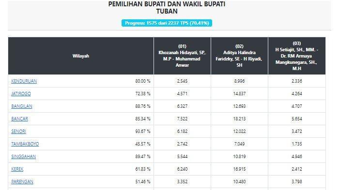 UPDATE Hasil Pilkada Tuban 2020: Lindra-Riyadi Unggul 59,2 Persen, ini Rincian Data per Kecamatan