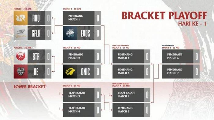 Bracket Playoff MPL Season 7