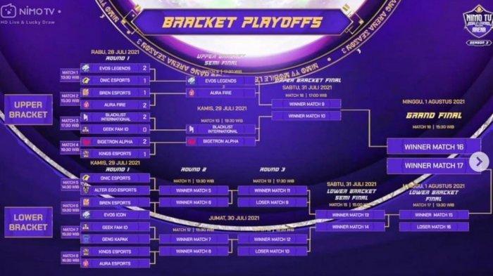 Hasil dan Bracket Playoff NMA Season 3: EVOS Legends Melaju, Bigetron Alpha Tantang Blacklist