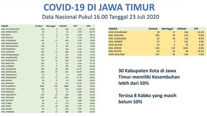 30 Daerah di Jatim CRR Covid-19 Capai 50 Persen Lebih, 8 Kabupaten/Kota Masih Jadi Sorotan