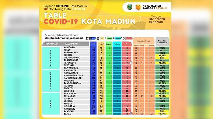 Hari Ini Kasus Konfirmasi Positif Covid-19 di Kota Madiun Bertambah Tiga Orang, Total 158 Pasien