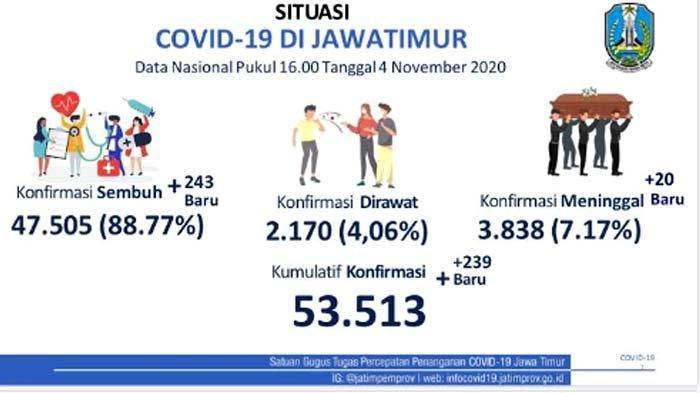 Kasus Positif Covid-19 di Jatim masih Belum Berhenti, Banyak Dipicu Klaster Keluarga