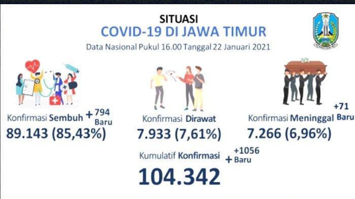 Kasus Baru Covid-19 di Jatim Sehari Tembus 1.056, Terbanyak di Trenggalek, Meninggal 71 Orang