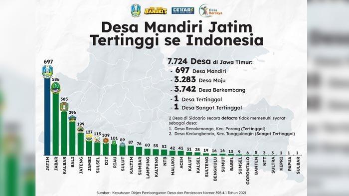Jawa Timur Zero Desa Tertinggal, Berhasil Dorong 7.724 Desa Keluar dari Status Tertinggal