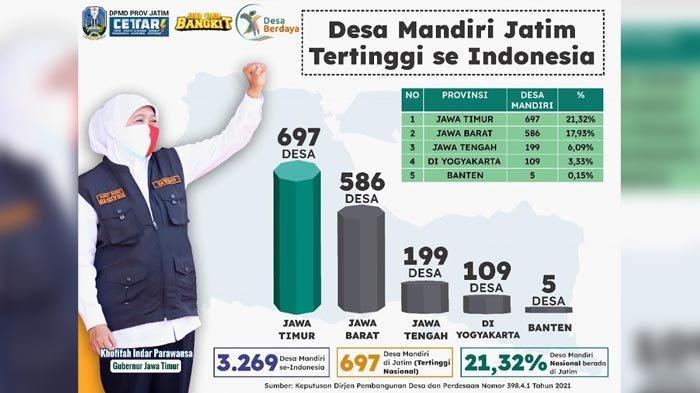 IDM 2021 Kementerian Desa PDTT: Jumlah Desa Mandiri dan Maju di Jawa Timur Tertinggi se Indonesia