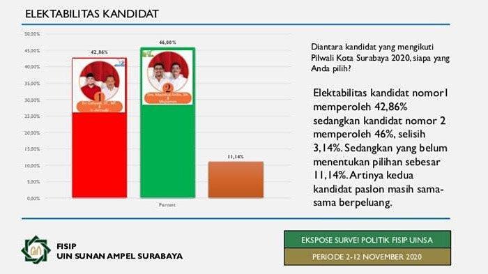 Hasil Survei FISIP UINSA: Elektabilitas Machfud Arifin-Mujiaman Unggul 46 Persen