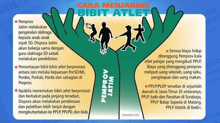 Pemerintah Provinsi Jawa Timur Serius Pembinaan Pada Atlet Pelajar