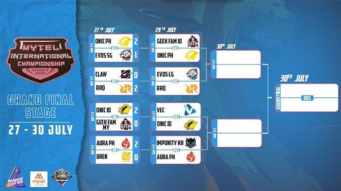 Jadwal Grandfinal MIC atau Mytel International Hari Kedua: RRQ Sena vs Evos Legends di Jam 14.30 WIB