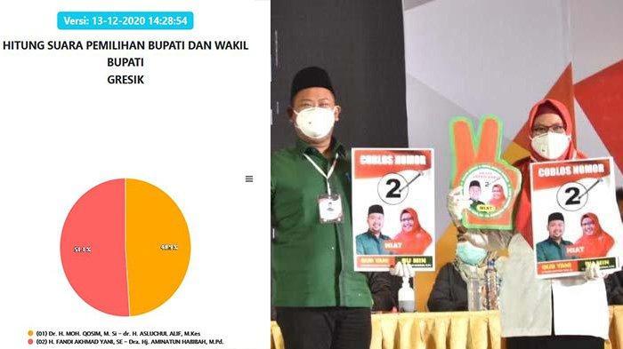 Update Real Count Hasil Pilkada Gresik 2020: Beda Tipis, Gus Yani - Aminatun (NIAT) Masih Unggul