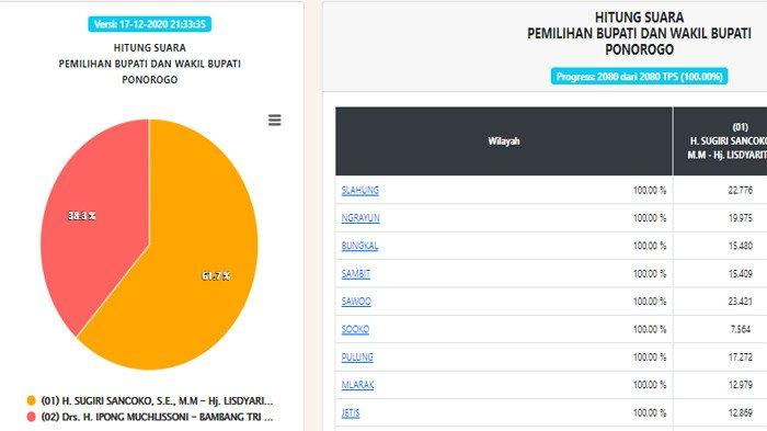 HASIL Akhir Pilkada Ponorogo 2020: Sugiri Sancoko-Lisdyarita Menang 61,7%, Begini Kondisi Ipong
