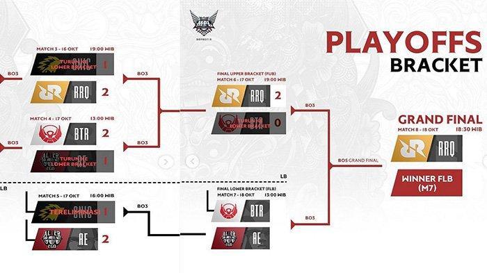 Hasil dan Bracket Playoff MPL Season 6: Alter Ego vs BTR di Lower Bracket, RRQ Hoshi di Grand Final