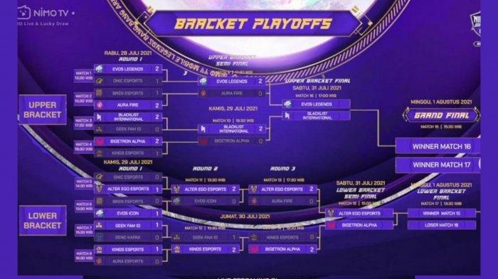 Hasil dan Bracket Playoff NMA Season 3