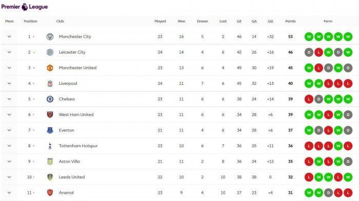 Hasil dan Klasemen Liga Inggris Pekan ke 24