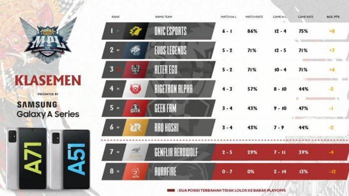 Hasil dan Klasemen MPL Season 7 Week 4 Paruh Musim