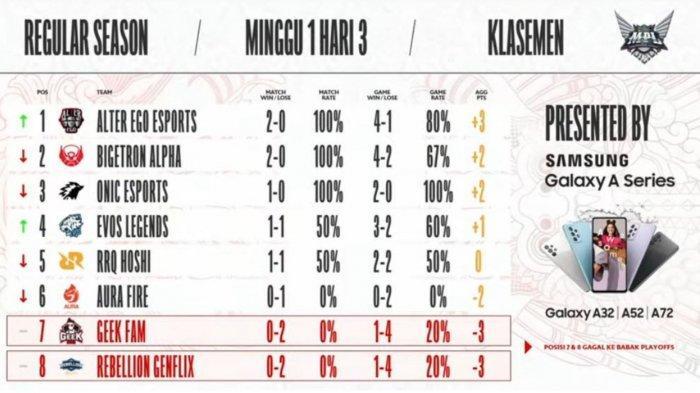 Hasil dan Klasemen MPL Season 8 Week 1 Akhir