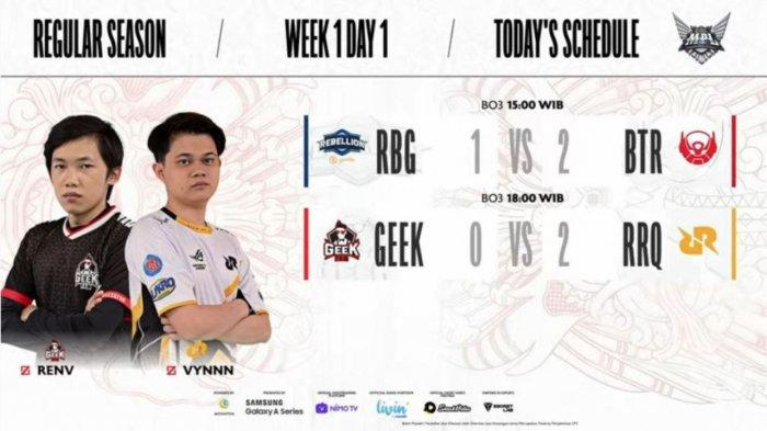 Hasil dan Klasemen MPL Season 8 Week 1: Debut Pahit RBG, Awal Mulus RRQ Hoshi