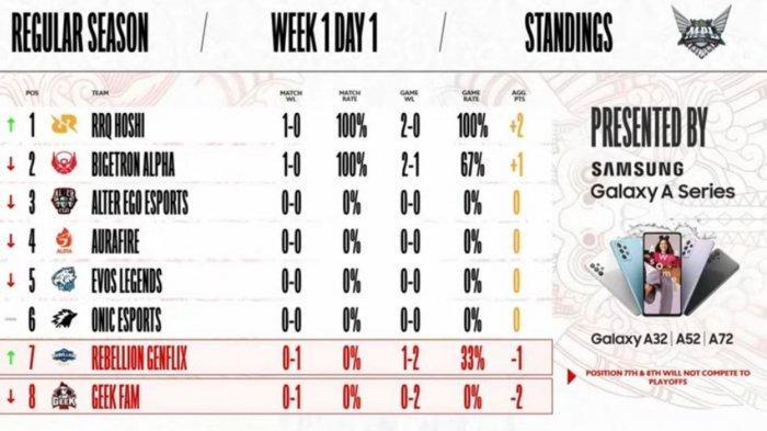 Hasil dan Klasemen MPL Season 8 Week 1, Jumat 13 Agustus 2021