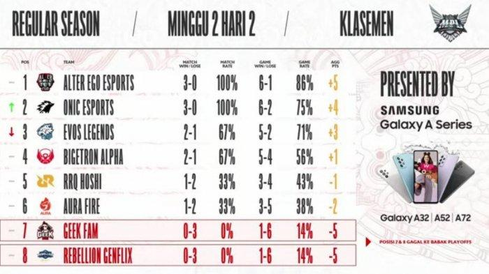 Hasil dan Klasemen MPL Season 8 Week 2 Hari Kedua