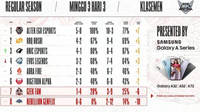 Hasil dan Klasemen MPL Season 8 Week 4