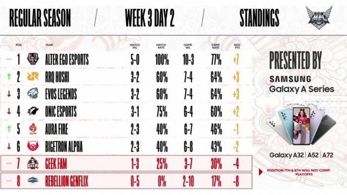 Hasil dan Klasemen MPL Season 8 Week 3 Hari Kedua