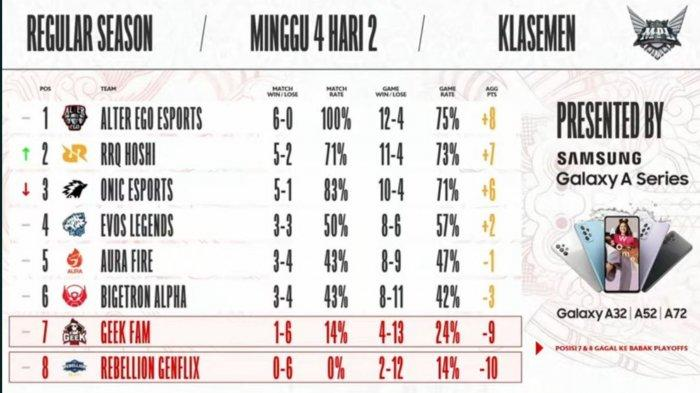 Hasil dan Klasemen MPL Season 8 Week 4 Hari Kedua