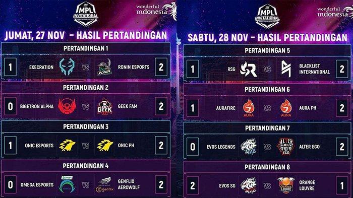 Hasil Lengkap dan Pool Bracket Terbaru MPL Invitational: Empat Tim Indonesia Tersingkir