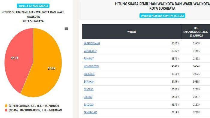 Hasil Pilkada Surabaya 2020 Terbaru, Senin (14/12/2020), Eri-Armuji masih Memimpin 57,3 Persen