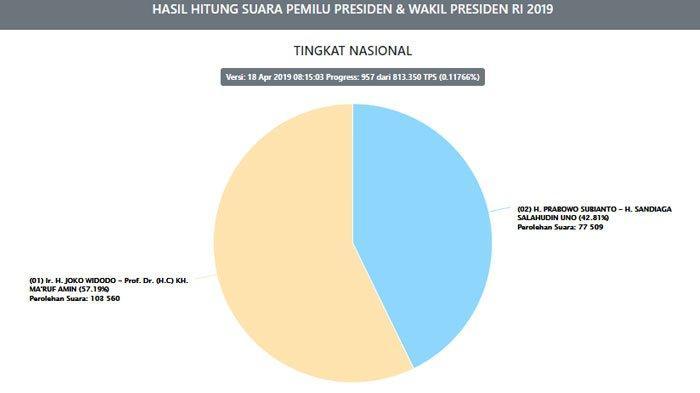 UPDATE Hasil Real Count KPU Penghitungan Suara Pilpres 2019 Jokowi vs Prabowo, Data Masuk 0,11 %