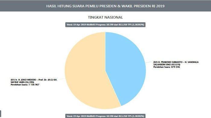 UPDATE Hasil Real Count KPU Penghitungan Suara Pilpres 2019 Jokowi vs Prabowo, Data Masuk 1,3 %
