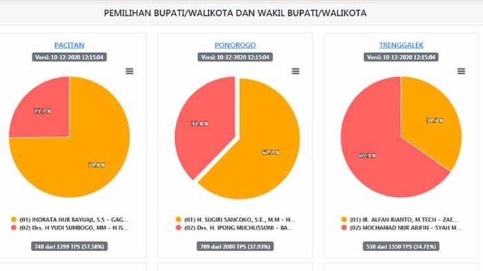 Hasil real count Pilkada Ponorogo 2020 sementara dari rekapitulasi KPU. Saat ini hasil Pilkada Ponorogo 2020, Tim Ipong-Bambang mengaku kalah dari lawannya. Bahkan, quick count internal hanya dapat 40 persen.