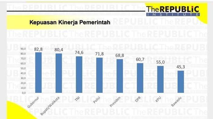 Tingkat Kepuasan Warga Jatim pada Kepemimpinan Gubernur Khofifah Mencapai 82,8 Persen