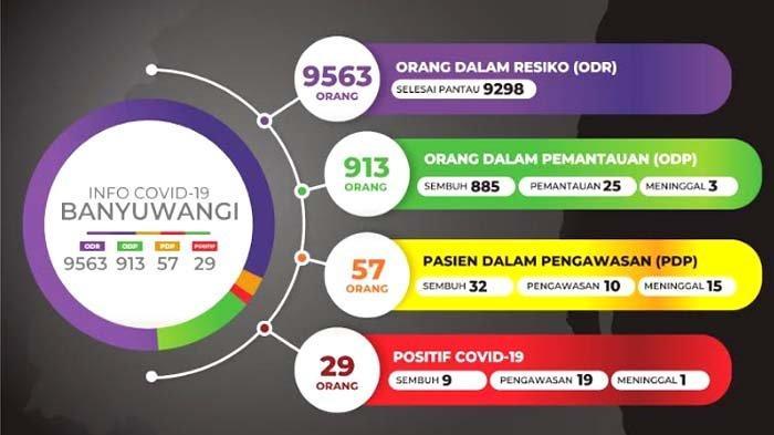 UPDATE Corona di Banyuwangi Jumat, 3 Juli 2020: Kasus Positif Bertambah Satu, Total Jadi 29 Orang