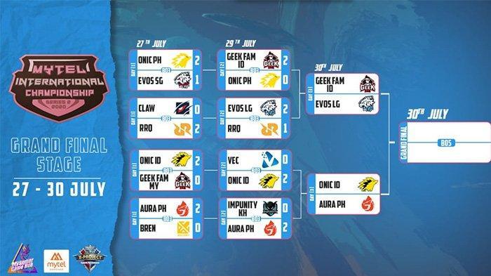 Jadwal Grandfinal MIC atau Mytel International, Evos Legends vs Geek Fam, Onic esports vs Aura PH