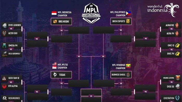 Pool Bracket MPL Invitational