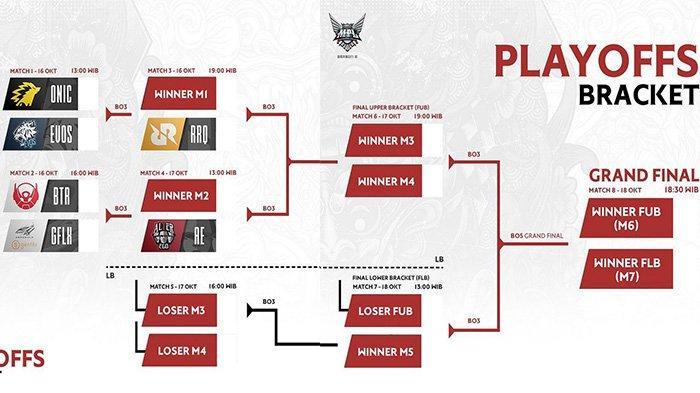Update Jadwal Playoff MPL Season 6: Big Match EVOS Legends vs Onic Esports Jadi Laga Pembuka