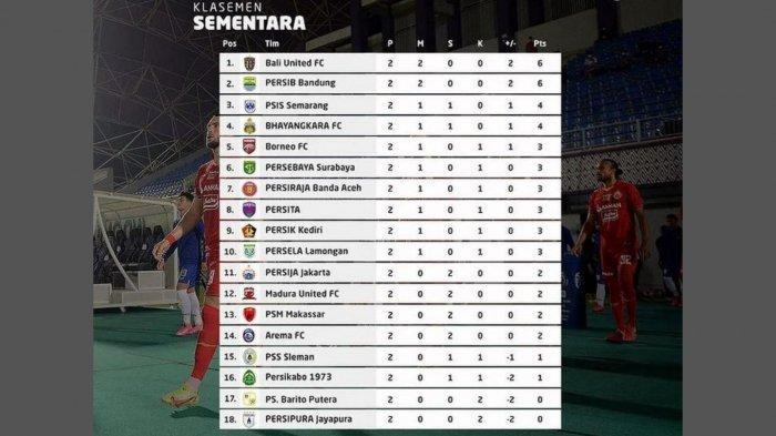 UPDATE Klasemen Liga 1 2021 Jelang PSM Makassar vs Persebaya Surabaya, ini Persiapan Bajul Ijo