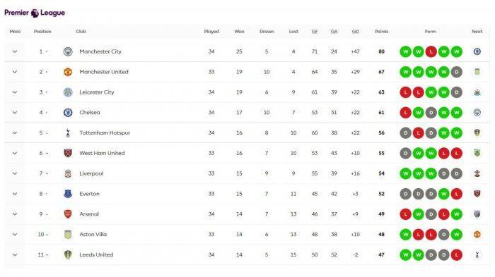 Klasemen Liga Inggris Pekan ke-34 terbaruu
