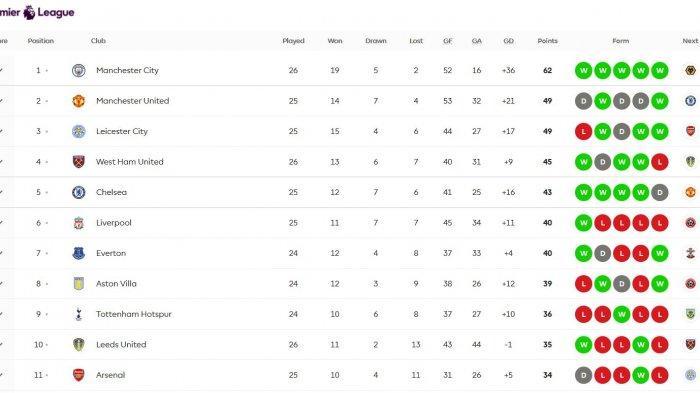 Klasemen Liga Inggris Terbaru Man City Perkasa di puncak klasemen