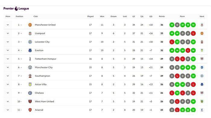 Klasemen Liga Inggris Terbaru Pekan Ke17, Manchester United di puncak klasemen