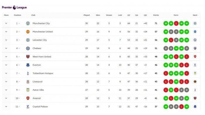 Klasemen Liga Inggris Terbaru Usai Man United taklukkan West Ham