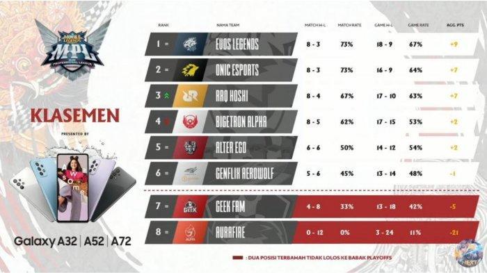 Klasemen MPL Season 7 Week 7 Day 2, EVOS Legends di puncak klasemen. RRQ Hoshi mengintai