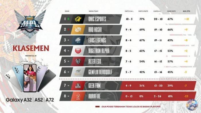 Klasemen MPL Season 7 Week 8 Day 1