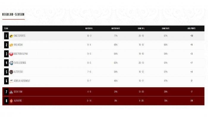Klasemen MPL Season 7 Week 8 Day 2 Sabtu (17/4/2021)