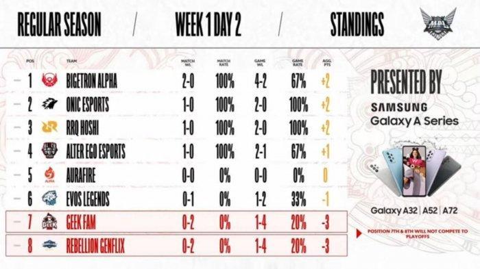 Klasemen MPL Season 8 Week 1 Hari Kedua